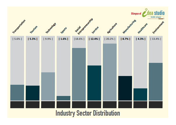 industry sector distribution idea studio