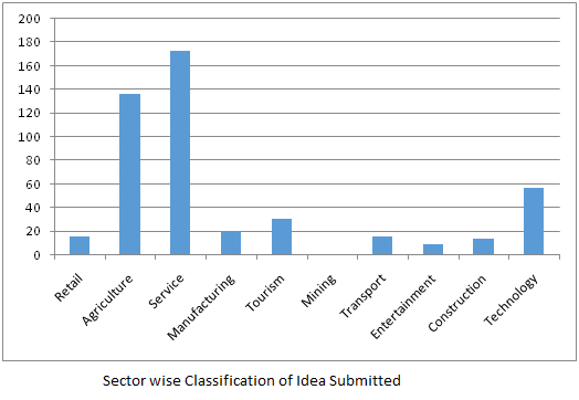 sector wise classification of idea submitted idea studio