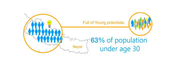 nepal population under 30
